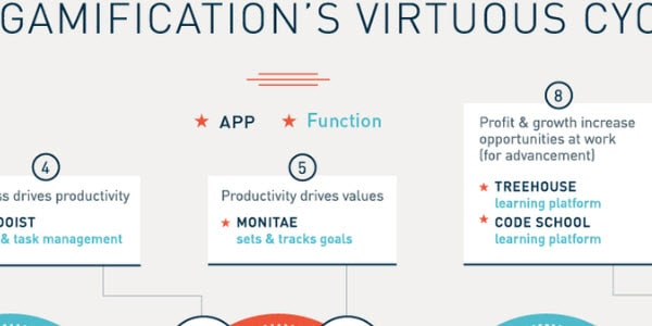 Gamifications Virtuous Cycle