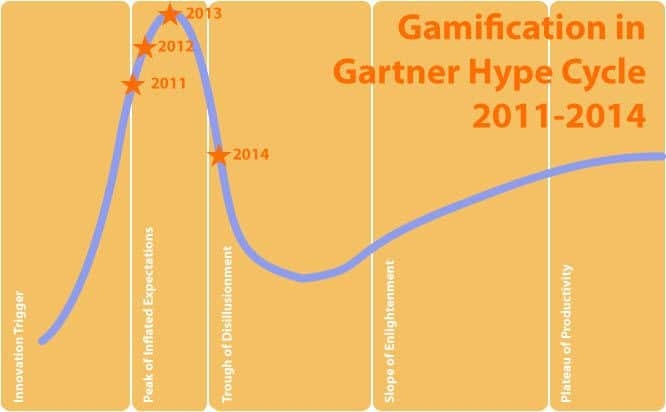 Gamification Gartner Hype Cycle
